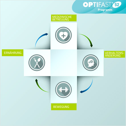 Optifast-Programm